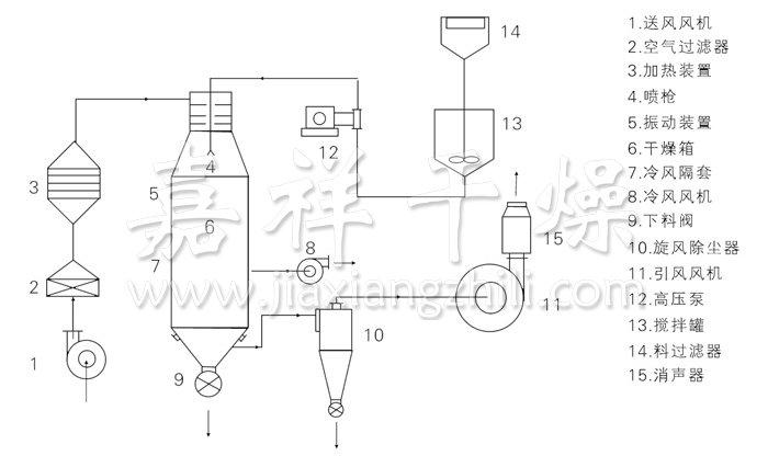 压力式喷雾干燥机结构示意图